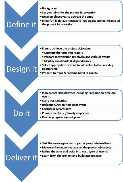 Best Manajemen Proyek Teknik Images On Pinterest Project - Pre project planning template