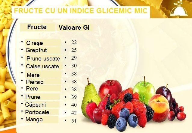 slabire glicemica scazuta