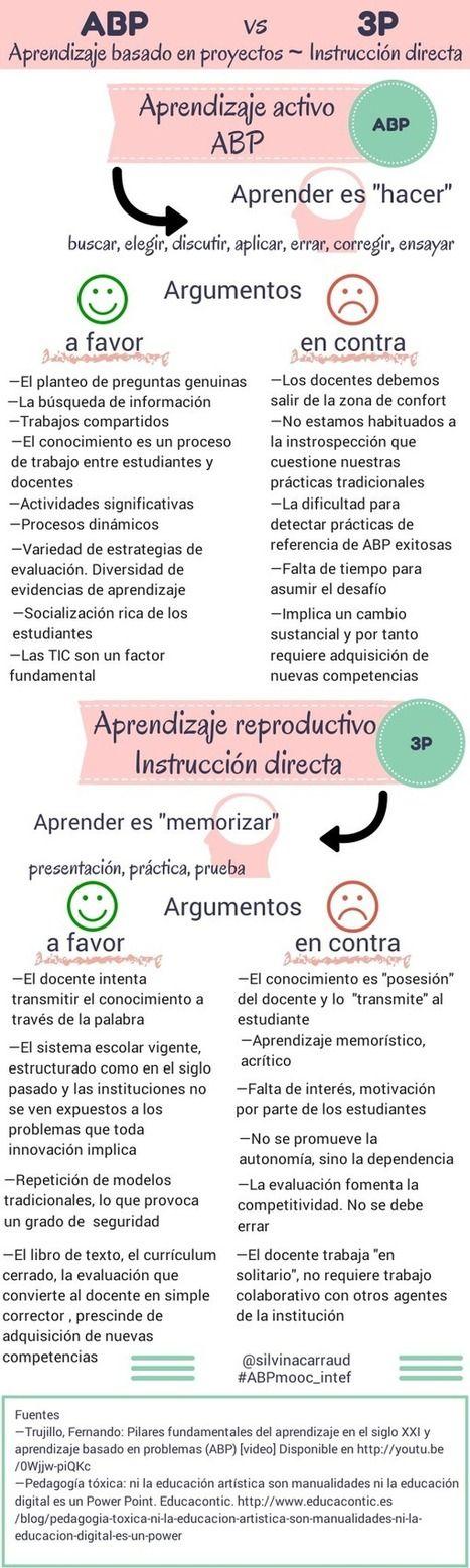 Aprendizaje activo vs Aprendizaje reproductivo #infografia #infographic #education   Sociedad 3.0   Scoop.it