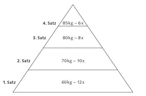 Pyramidentraining Trainingsmethoden