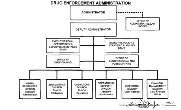 Drug Enforcement Administration organization chart