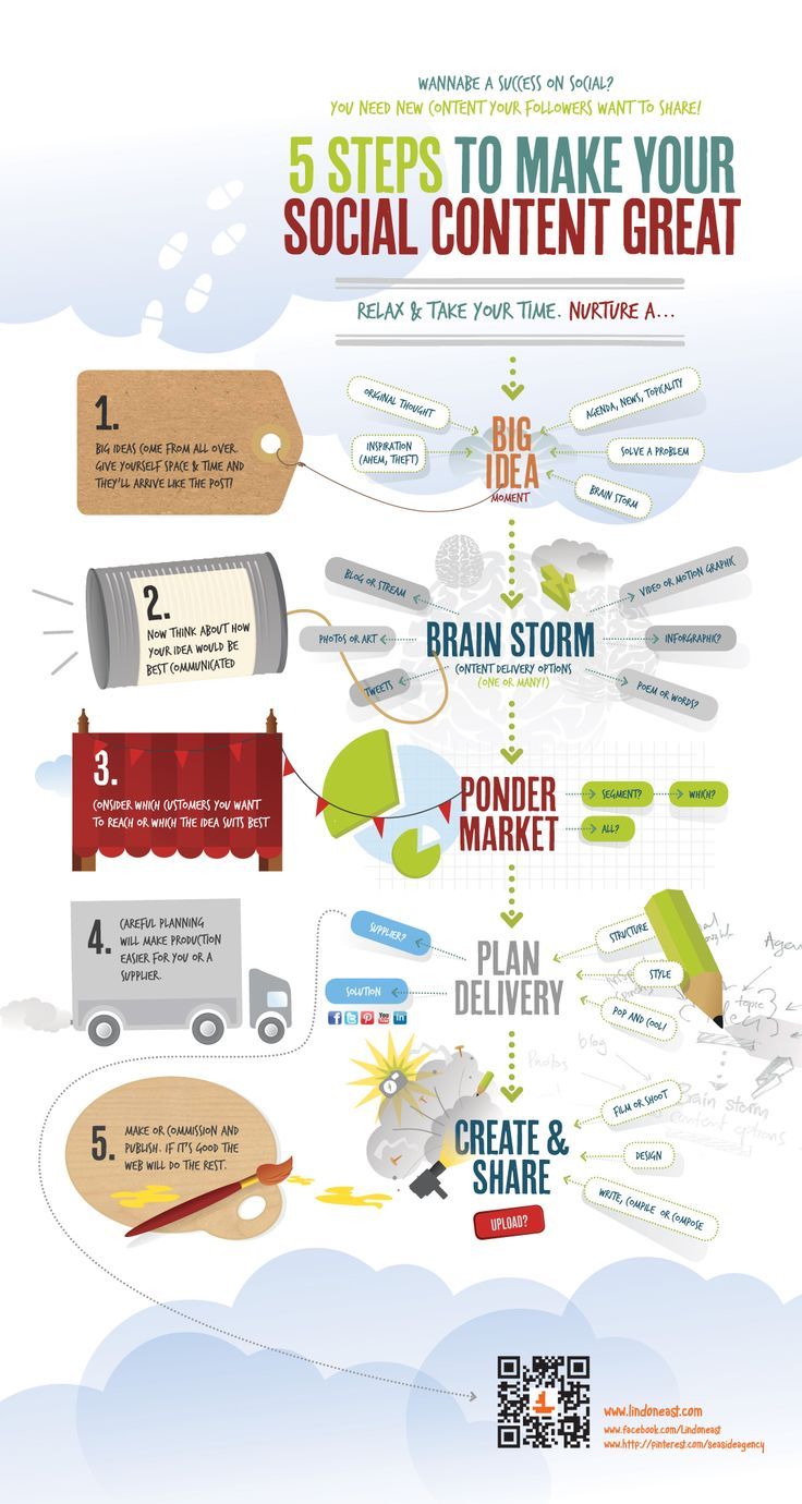 5 Steps To Great Social Content. #infographic