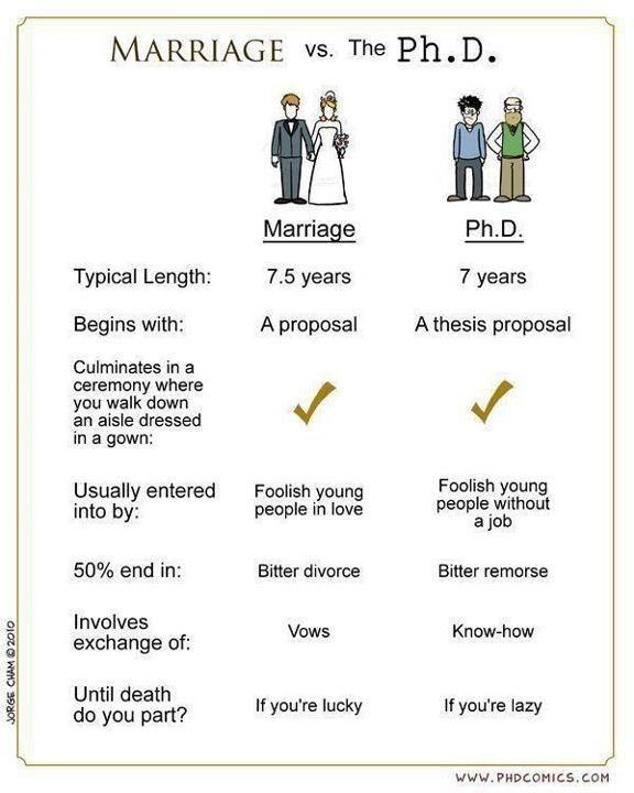 Phd versus edd