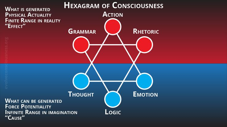 """dualism perception and imagination Our common view is that, in normal perception, the mind neutrally receives   and both perception and understanding are inherently acts of imagination, of  """" how the mind fits into the physical world"""" sound dualistic."""