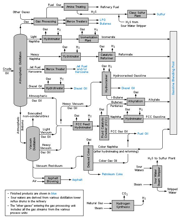 Schematic flow diagram of a typical oil refinery