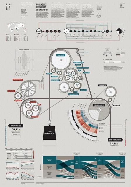 Working like clockwork? by densitydesign, via Flickr
