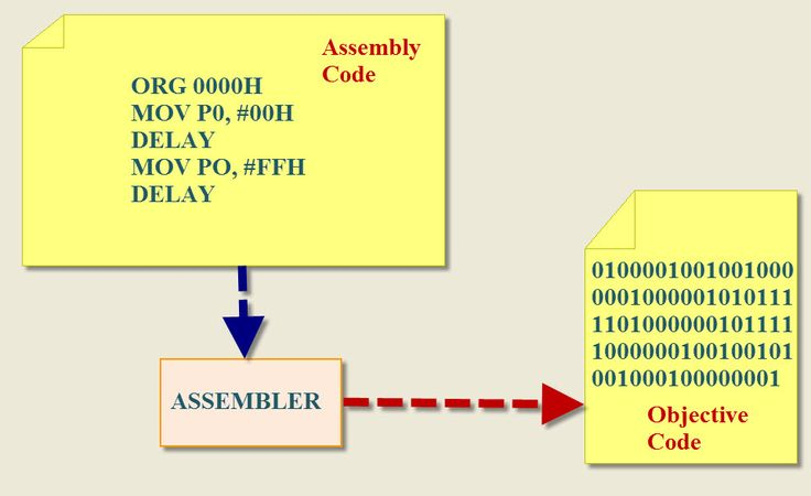 Assembly Language Examples for MPLAB X IDE