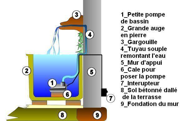 Epingle Par Rudi Sur Vijverideeen Fontaine Murale Pompe Pour