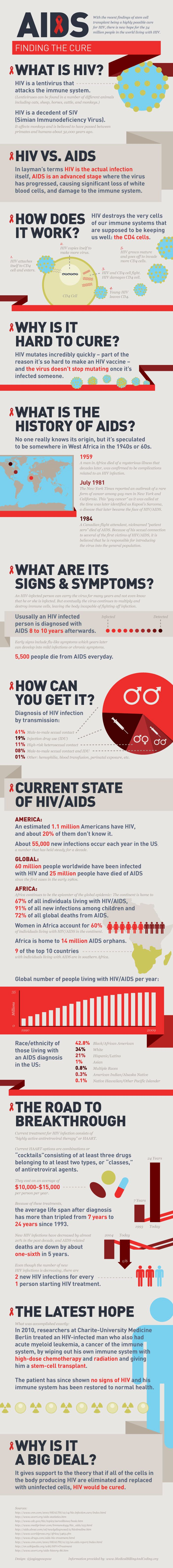 What is AIDS? infographic