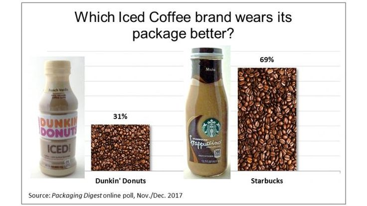 Starbucks v. Dunkin': Iced coffee looks 'premium' in glass   Packaging Digest
