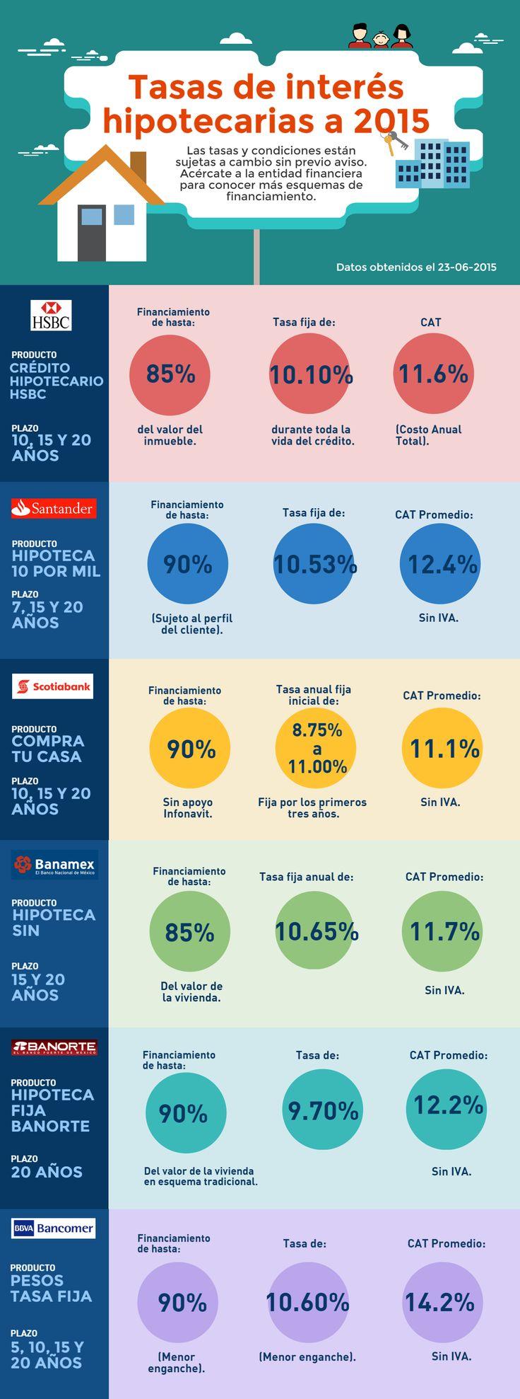 Infografía - Créditos hipotecarios - 9978