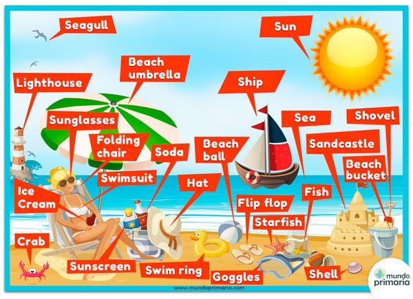 La-playa-600, Varias Infografías en inglés