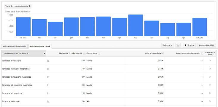 come spiare i competitors con google keyword planner - strumento di pianificazione delle parole chiave. ricerca per sito