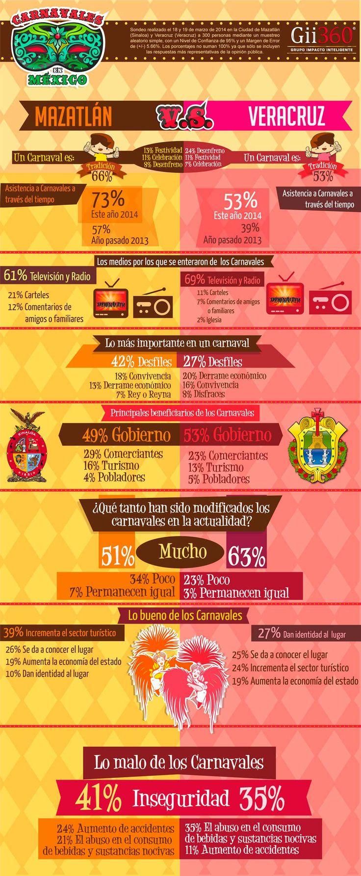 Infografía Carnavales en México