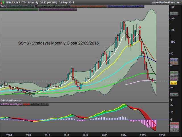 kiss4emm. Keep It Simple and Safe for Easy Money Making. Clear sell signal to go short in Nov 2014 at 101,97 $. Today the stock is at 30,62 $. Read here why I should take profit and close the position : http://kiss4emm.blogspot.com.es/