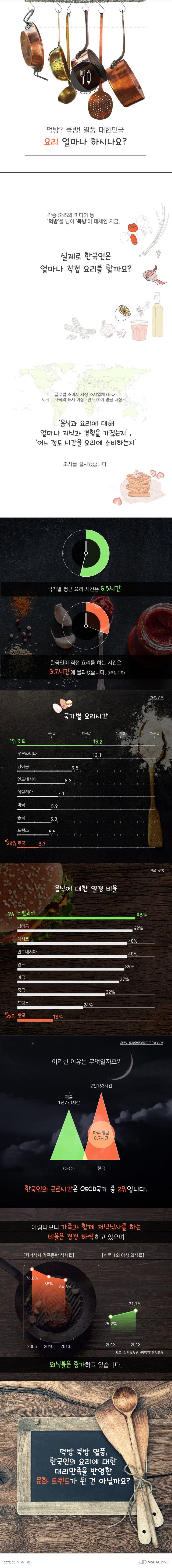 먹방·쿡방' 열풍에도 요리 안 하는 한국인…'1주일에 3.7시간' [인포그래픽] #Cook / #Infographic ⓒ 비주얼다이브 무단 복사·전재·재배포 금지