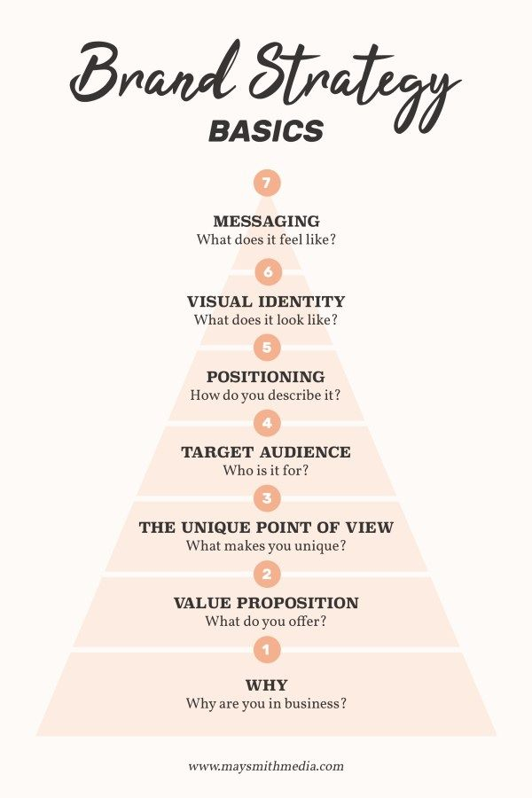 Brand Strategy Basics What Is Brand Identity Branding Your Business Logo Color Schemes