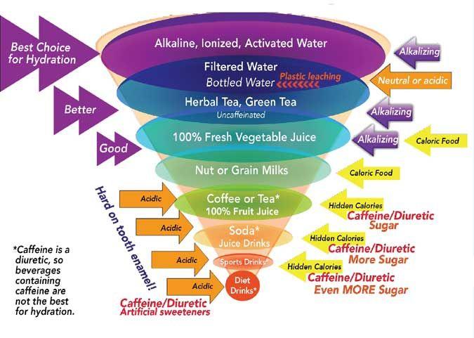 191 best alkaline water images on pinterest health foods