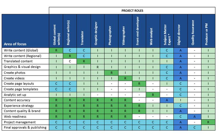 How to use a RACI chart to define content roles and ...