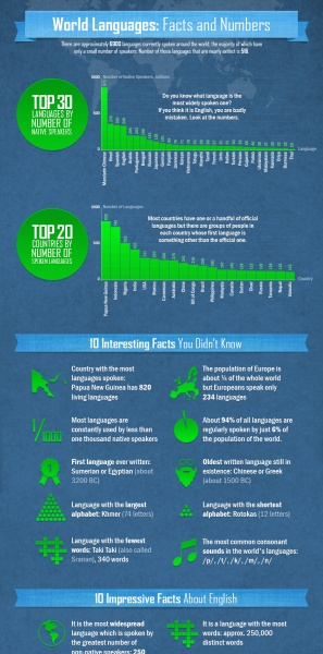 World Languages: Facts and Numbers #infographic