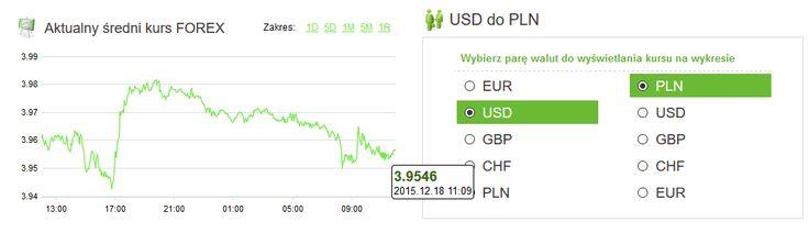 Amronet.pl. Waluty, 18.12.2105 Euro nadal tanieje Na koniec tygodnia w dalszym ciągu obserwujemy niższy kurs euro.  Więcej informacji na www.amronet.pl. Ekspert Amronet.pl.