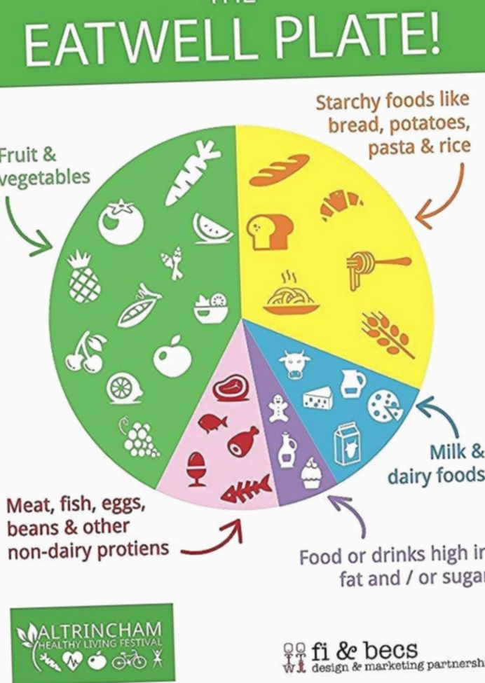 Healthy Diet Chart For Kids Morning Breakfast Orange In 2020 Healthy Eating Posters Eating Well Balanced Diet Chart