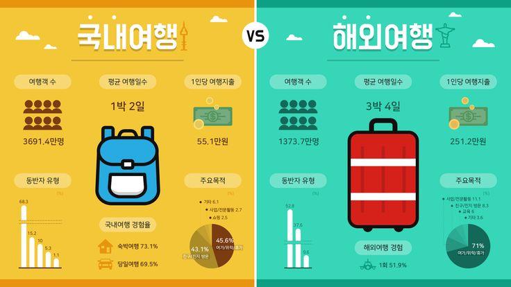 국내여행vs해외여행을 참고로한 템플릿 비교 디자인 템플릿으로 다른 디자인 용도로 쉽게 변경이 가능합니다.