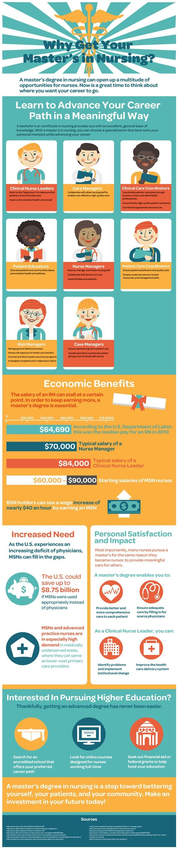 Why Get Your Master's In #Nursing? [#Infographic]