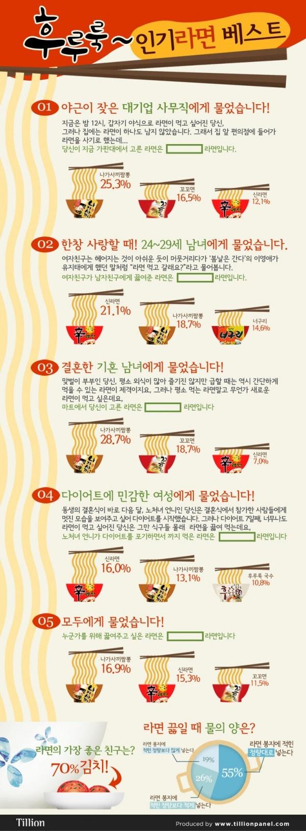 Korean New Ramen Best!