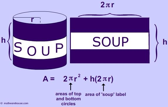 Area Formula Tin Can Connection