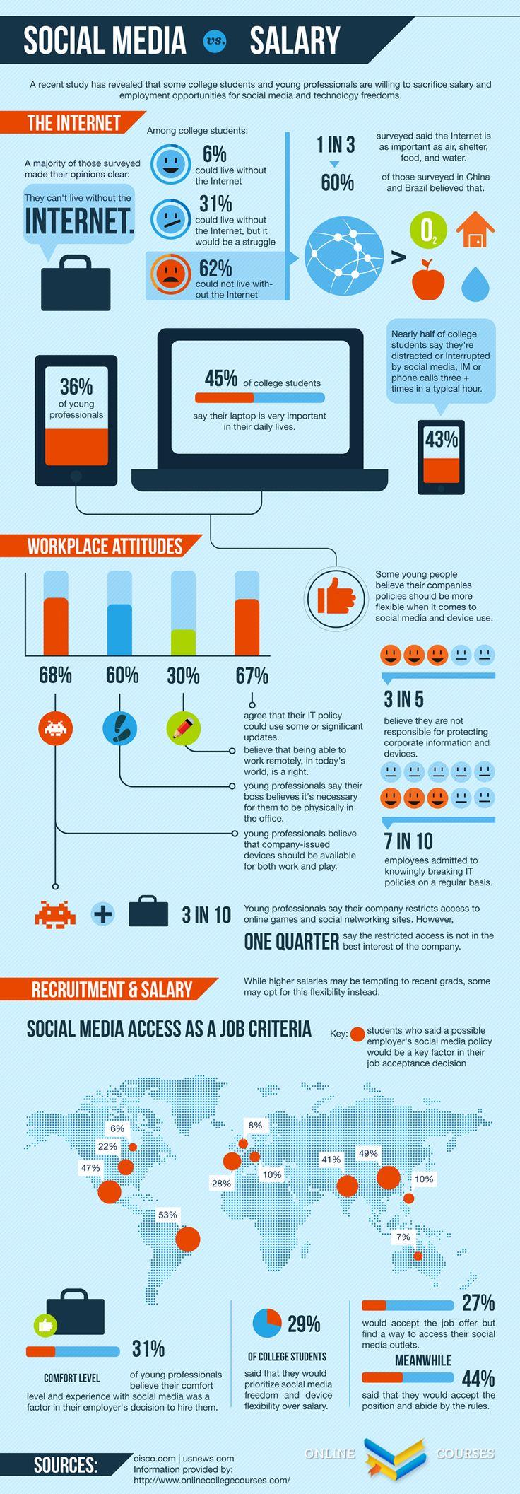 Social Media vs Salary infographic