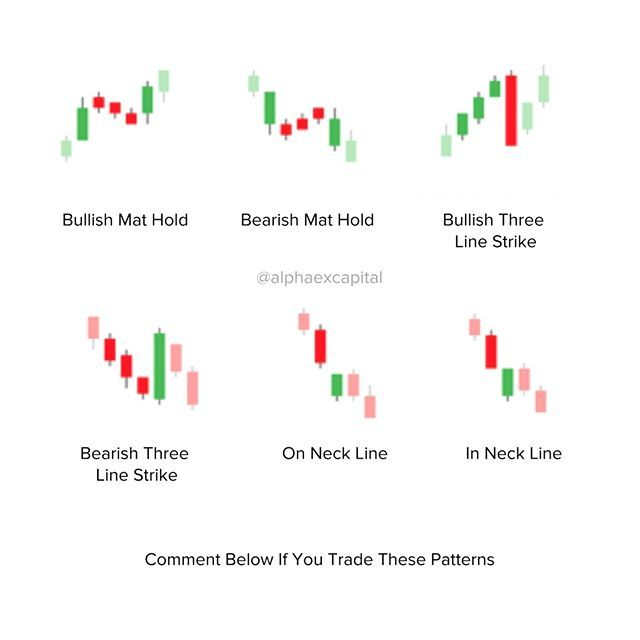 Do you profit from these candlestick chart patterns? Comment