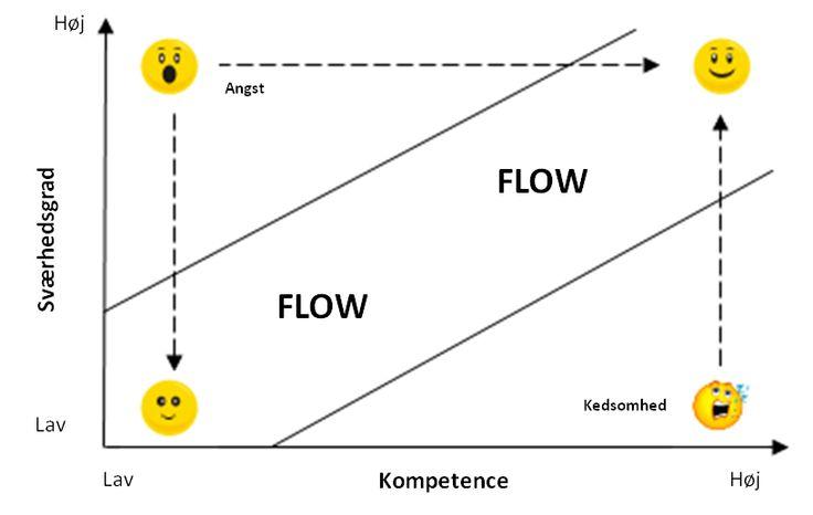 Flow model | Positiv psykologi | Positiv psykologi