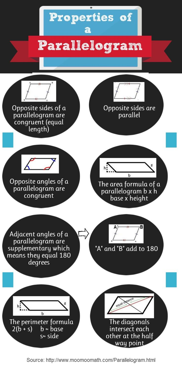 Quick reference infographic on properties of a parallelogram