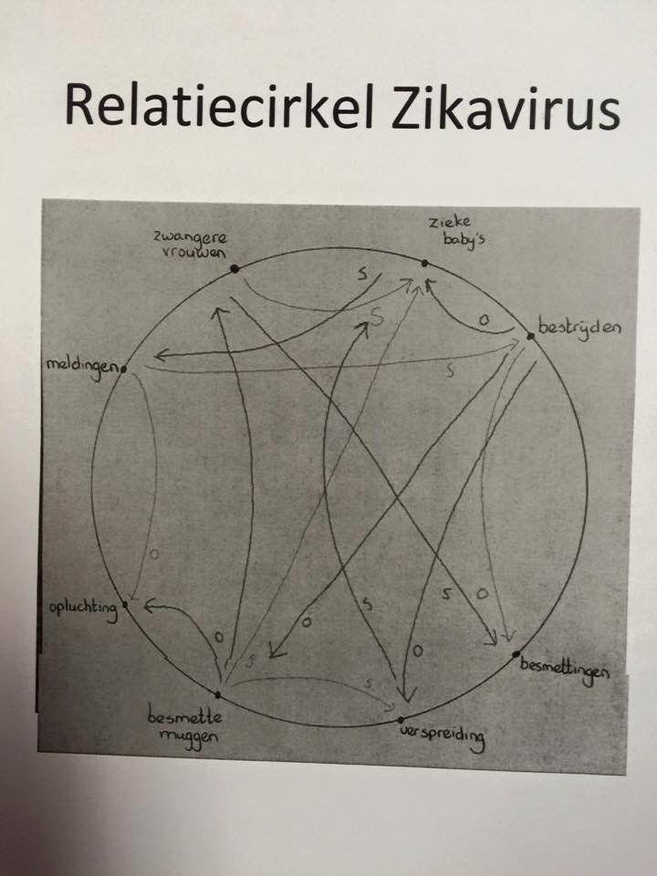Relatie cirkel Zika virus
