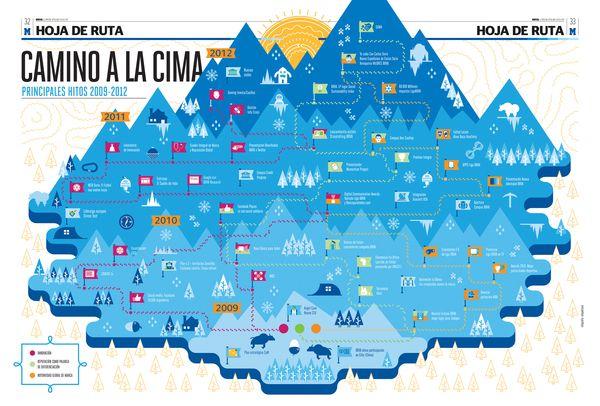 BBVA infographics by relajaelcoco , via Behance
