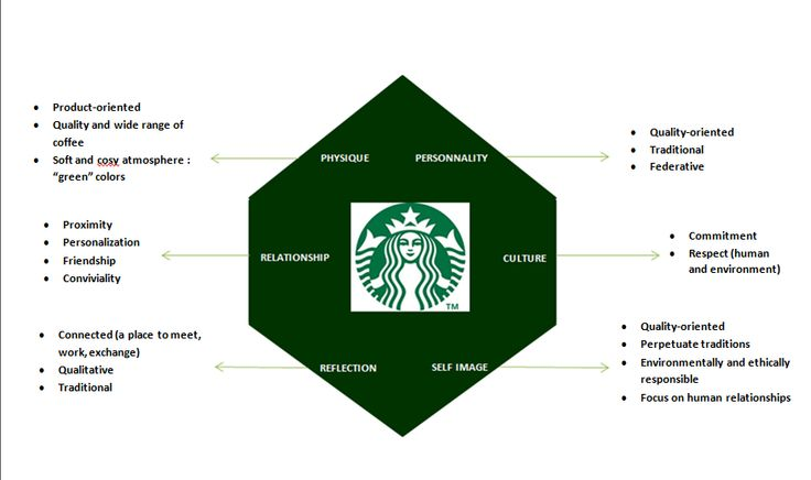 starbuck brand equity Starbuck´s brand effects - distinguishing unconscious ´wanting` and conscious liking in consumers' brand equity, diversity and popularity, it is expected that starbucks will be the most highly preferred brand among its danish competitors.