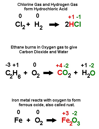 topic 9 oxidation and reduction Topic 9 oxidation and reduction revision the following is a plain text extract of  the pdf sample above, taken from our sl chemistry outlines this text version.