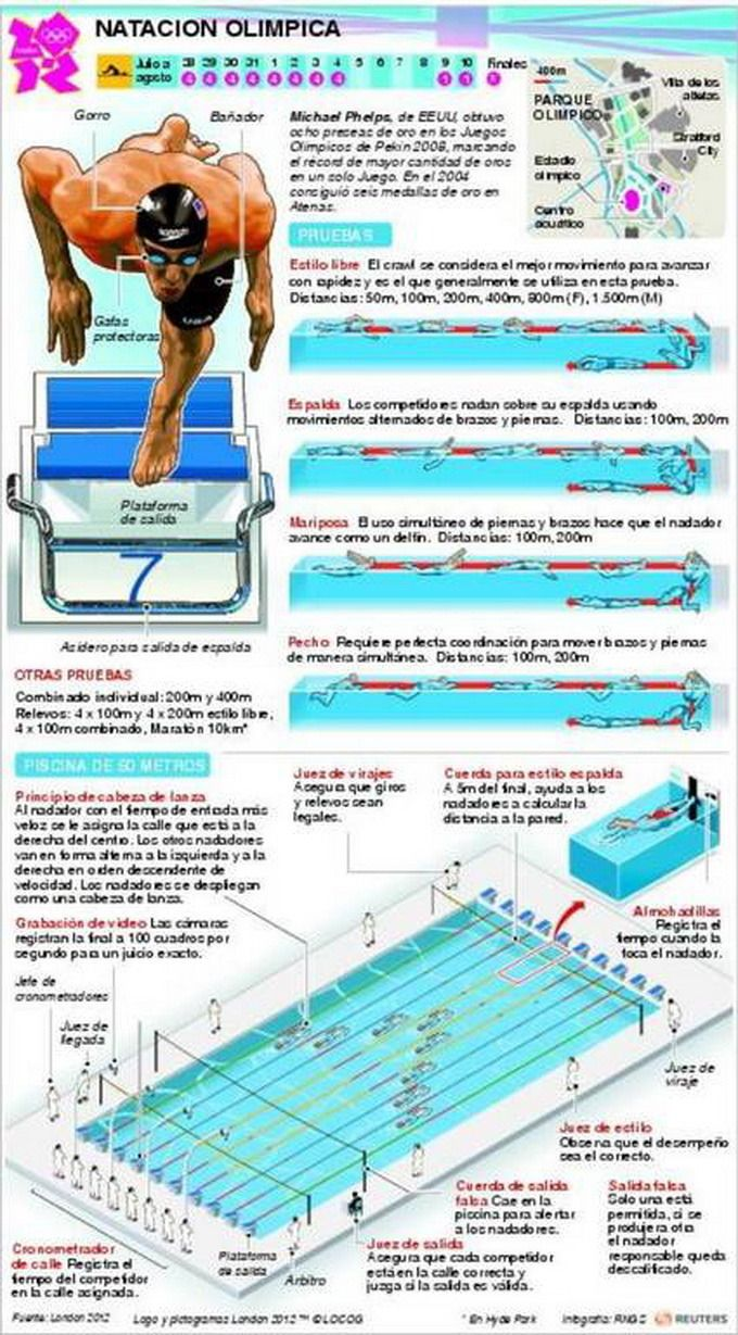 Deportes Olímpicos en Infografías - Taringa!                                                                                                                                                                                 Más