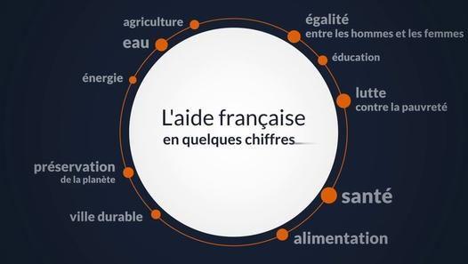 A quoi sert l'aide française au #développement ? Une #vidéographie sur les réalisations concrètes permises par la politique d'aide au développement de la #France !