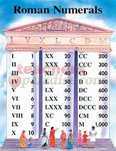 Roman Numerals Chart from TeachersParadise.com | Teacher Supplies and School Supplies