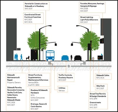 Rethinking the Street Space: Why Street Design Matters