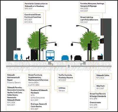 electron dot diagram for p weg w22 motor wiring rethinking the street space: why design matters | \\urban intervention// pinterest ...