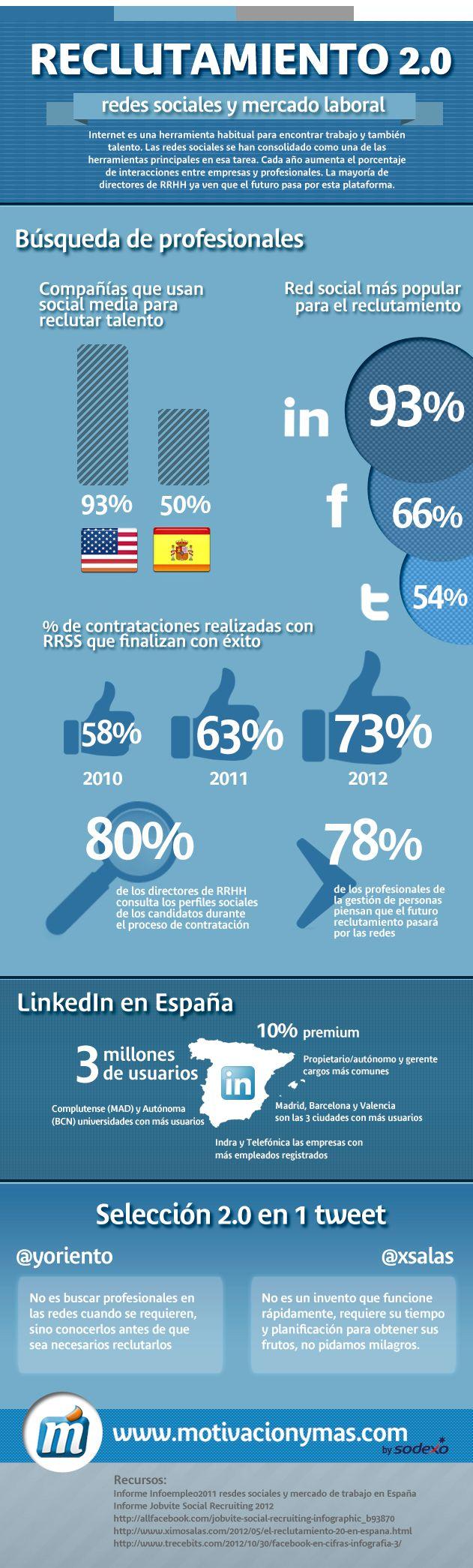 #Reclutamiento 2.0: Redes Sociales y mercado laboral.