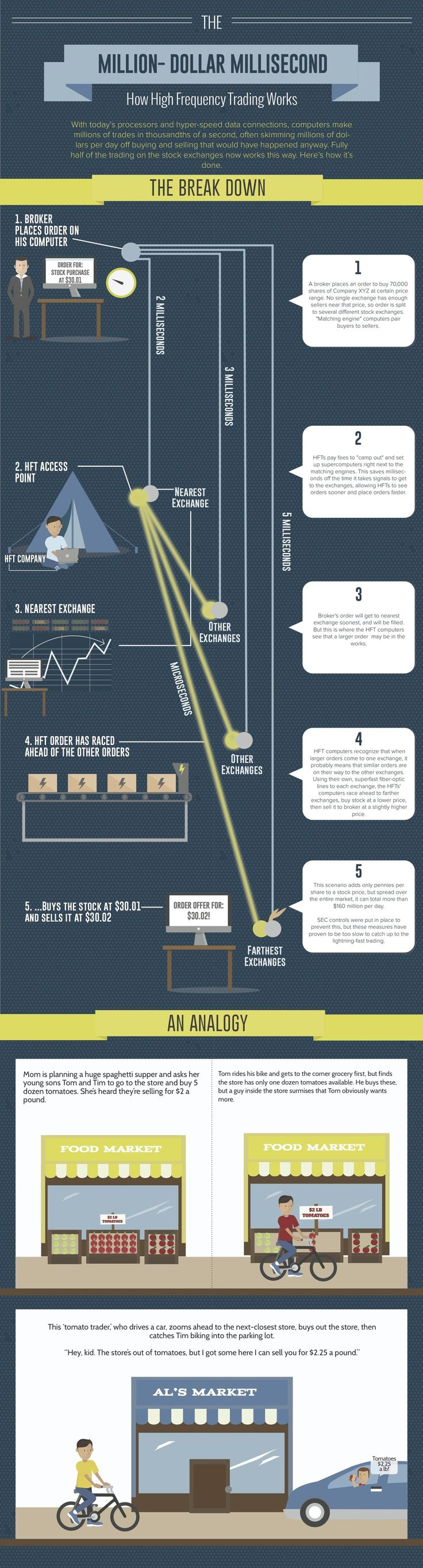"""How High Frequency Trading Works: Some say it rigs the markets in favor of the big guys. Others say it makes the stock markets operate more efficiently. But how does high frequency trading really work?"""
