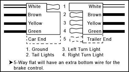 trailer wire diagram 4 pin 6 flat trailer wiring diagram | | camping, r v wiring ... trailer wire diagram 4 colors #11