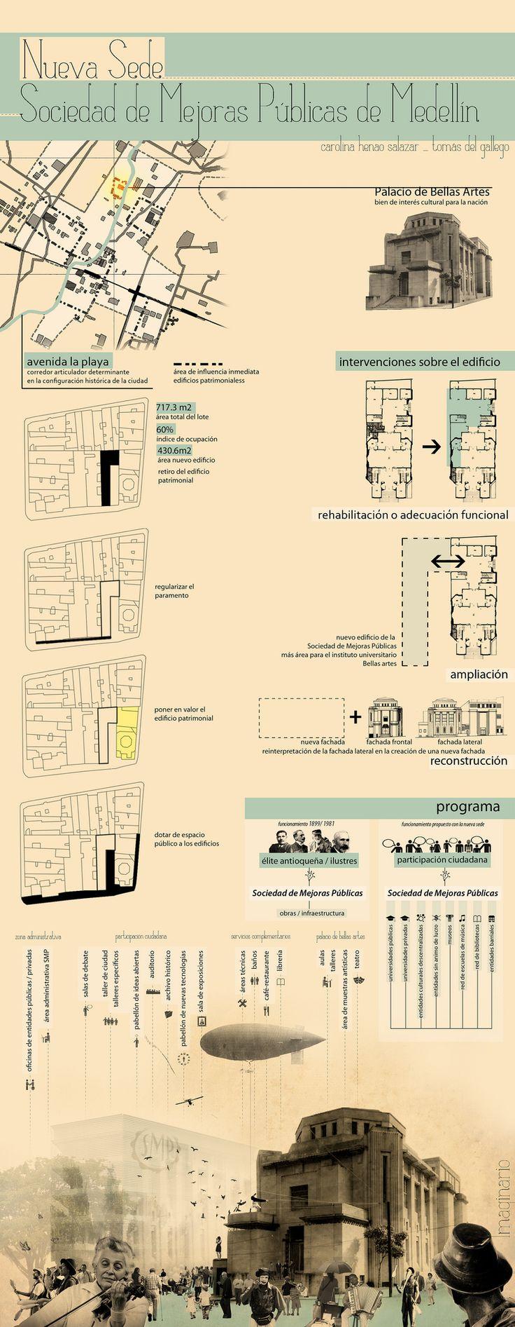 https://flic.kr/p/boqtVo | plancha de asesoría | Primer acercamiento al lugar. Asesoría Proyectos 9 Edificio Cultural (Programa en definición) Carolina Henao Salazar Tomás Del Gallego