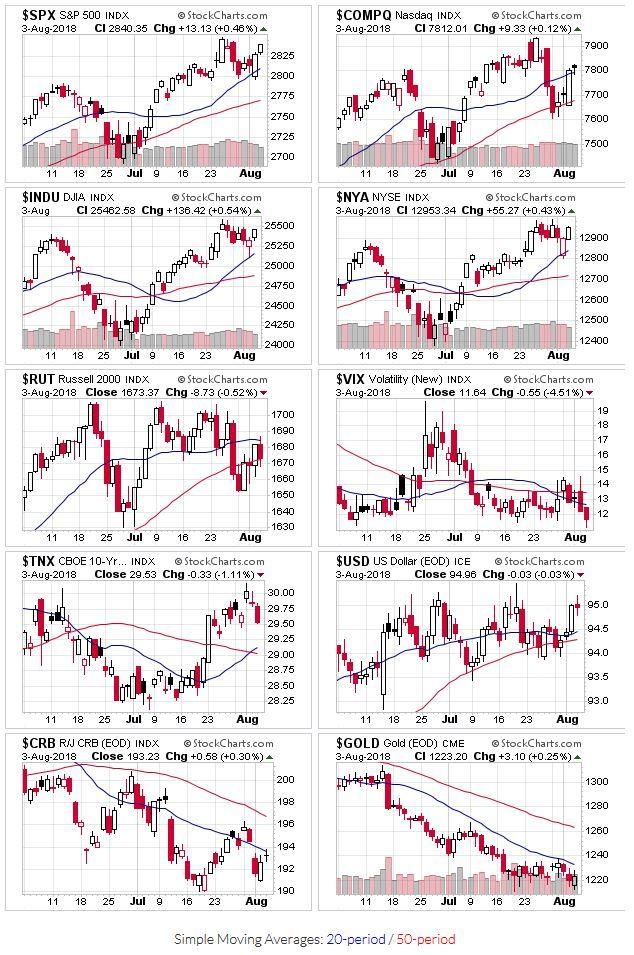 Stock Market Outlook Week Of August 05 2018 Finanzas