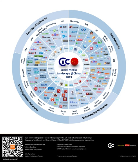 Il panorama dei social network in Asia in infographic – 2013