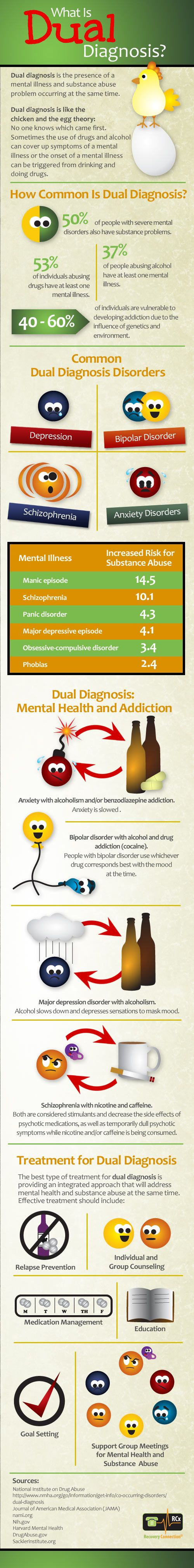 What is dual diagnosis? Learn more...  http://www.recoveryconnection.org/dual-diagnosis-infographic/# #DualDiagnosis